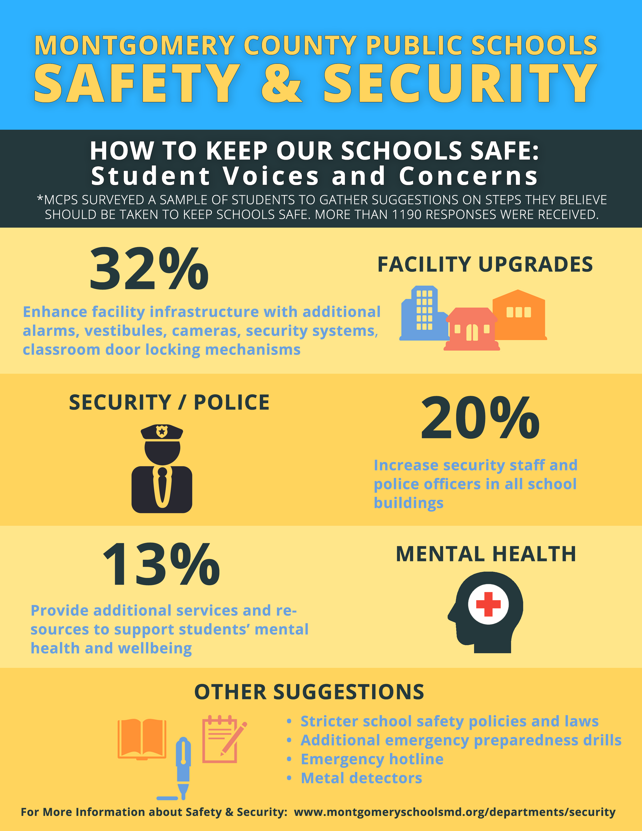 A Third of Montgomery County, MD Students Want Security
