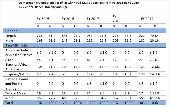 MCPS Sharp Increase in Diverse Teacher Hiring