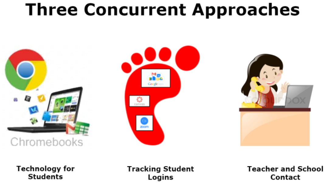 Three Concurrent Approaches