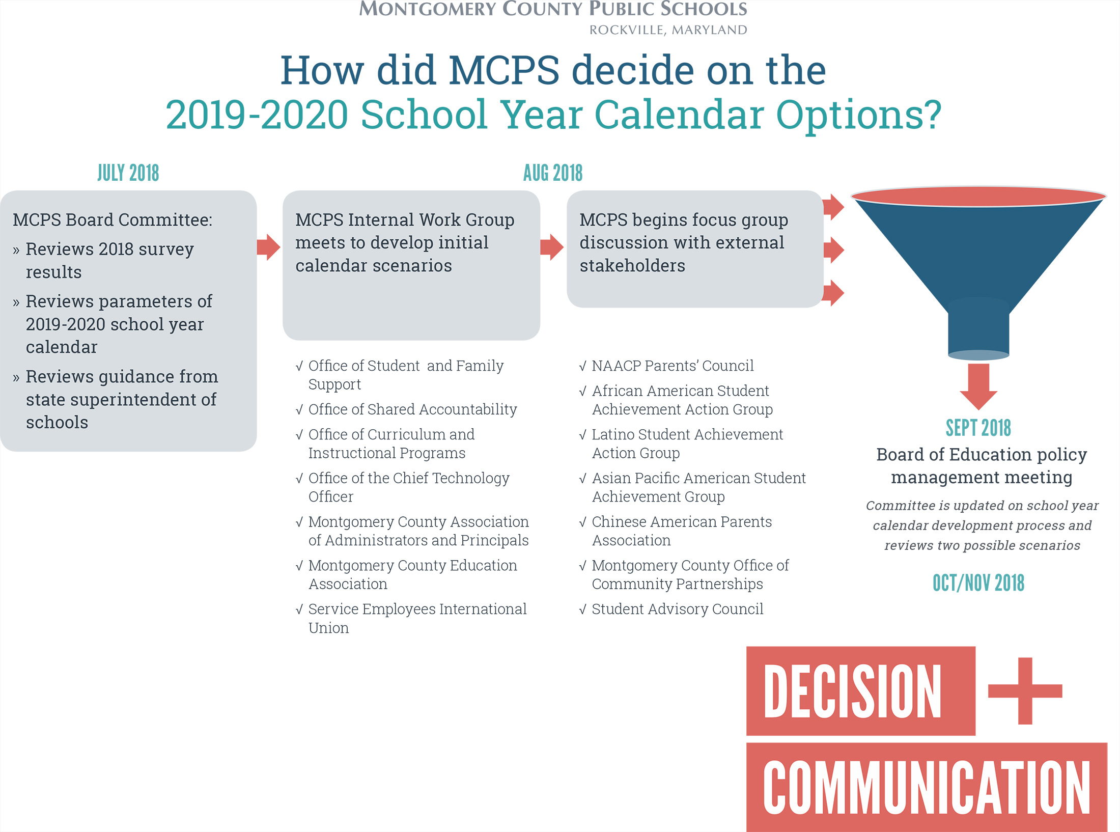 Mcps Calendar 2020 18.College Decision Day 2020