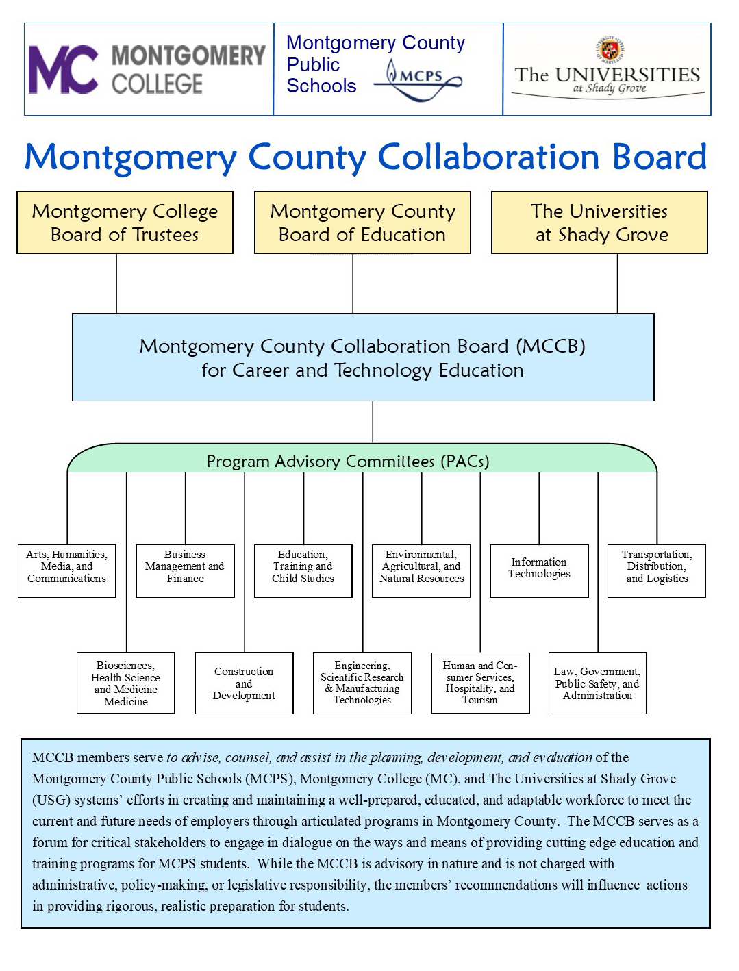 MCCB Org Chart 10_24_19_website graphic.jpg