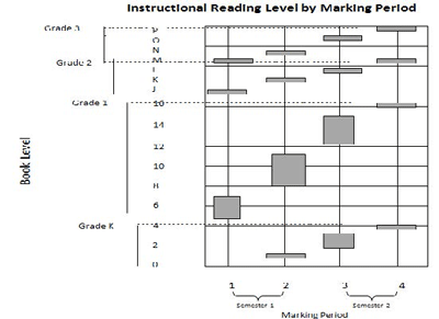 instruction reading levels by marking period