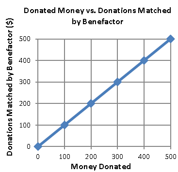 donated money vs. donations matched by benefactor linear graph