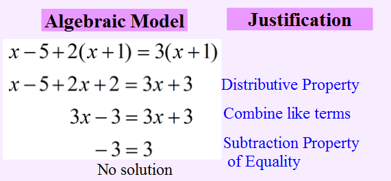 Model and Justification