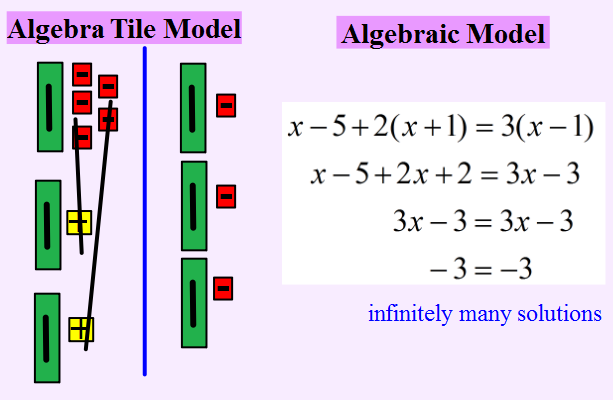Solving with the models