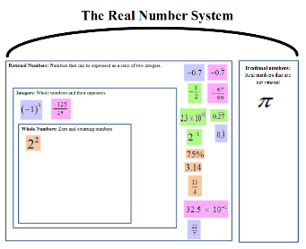 Real Number System Graphic