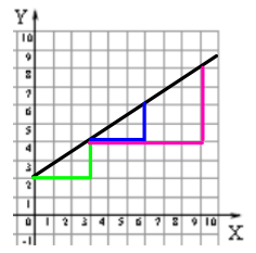 Similar Triangles Graph adapted from illustrative mathematics