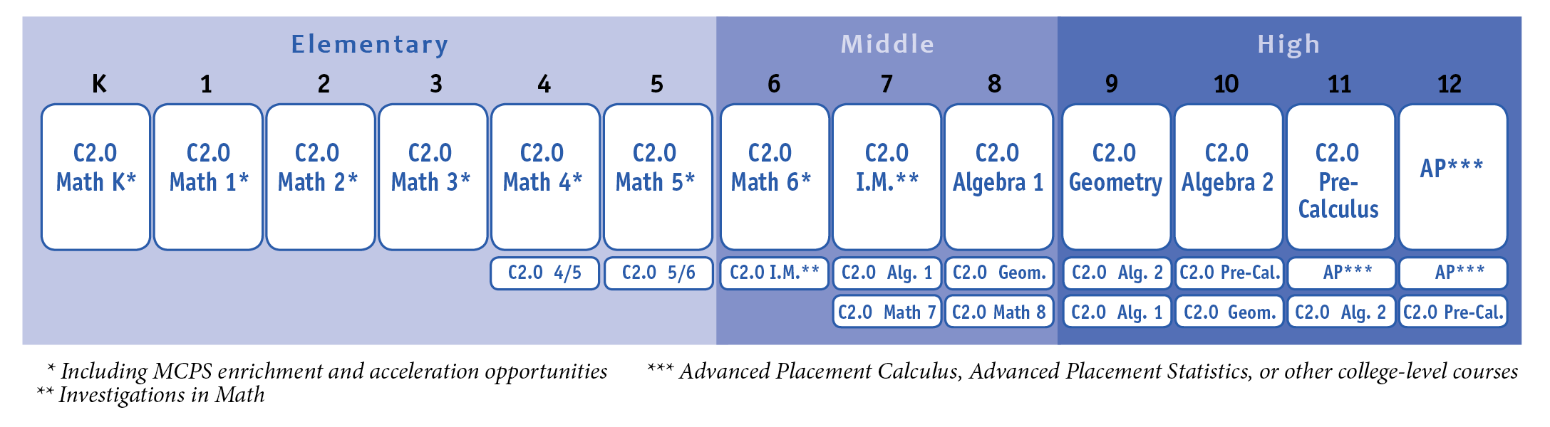 math level subjects in college writing services org