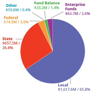 Q1 - MCPS Budget - Where does the money come from?