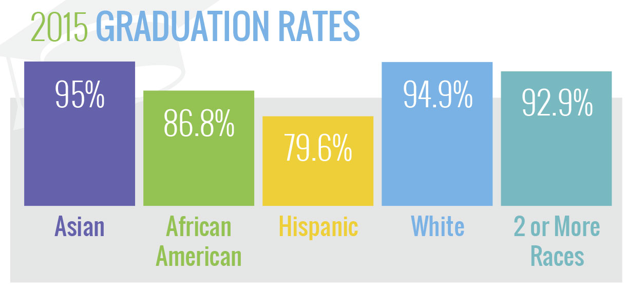 gradutation rates