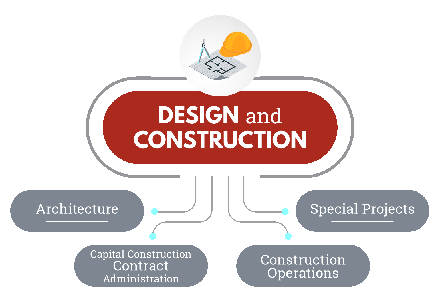The Division of Design and Construction