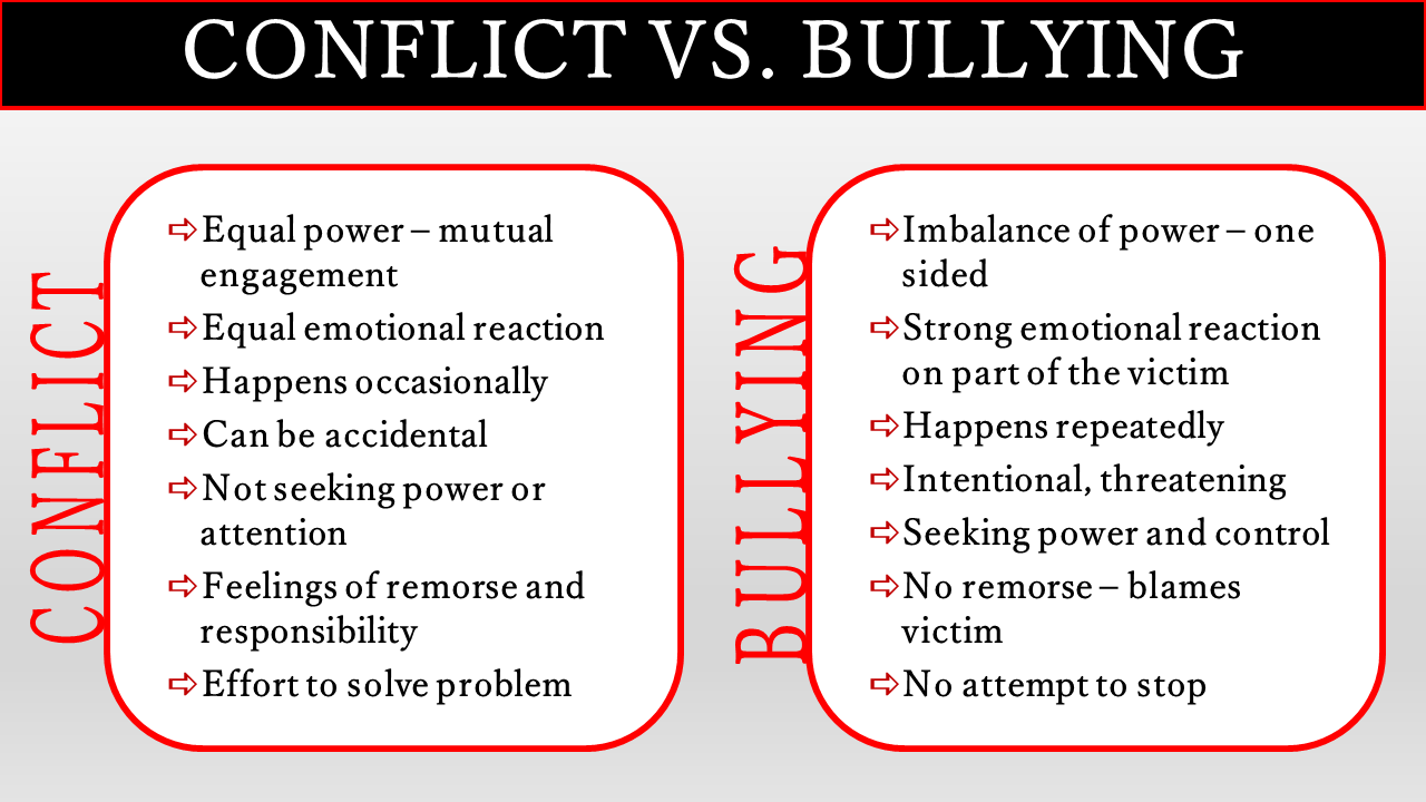 conflict v. bullying chart