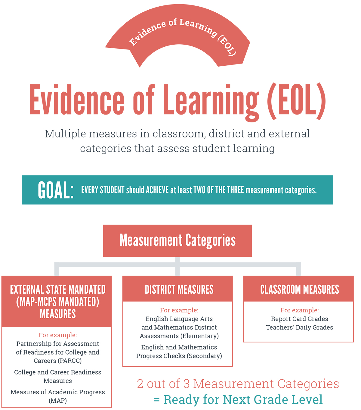 1. Evidence of Learning (EOL) graphic